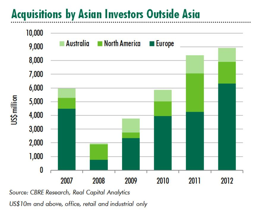 Asian real estate investors