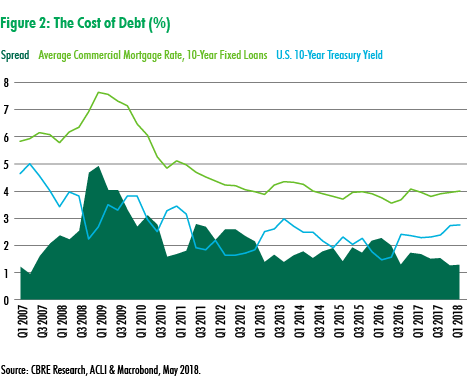 CBRE Research: Eurozone Politics Reverses Upward March of the U.S. Treasury Yields: Real Estate to Benefit | U.S. Marketflash