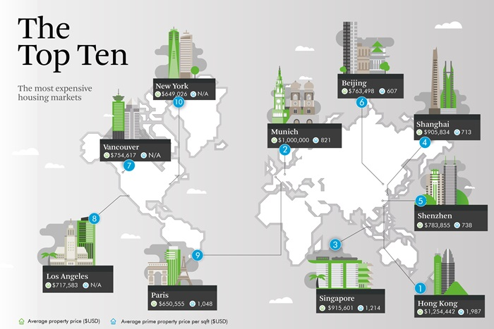 CBRE Global Living Report Top 10 Most Expensive House Markets_ENG